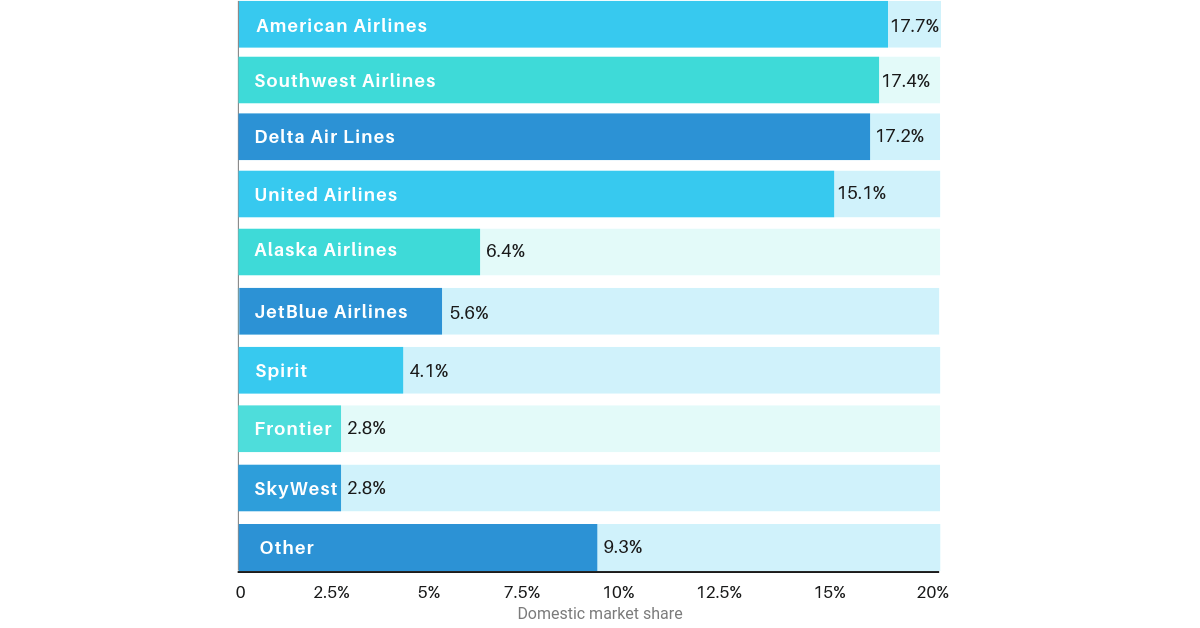 A graphic showing the domestic market share of leading U.S. airlines.