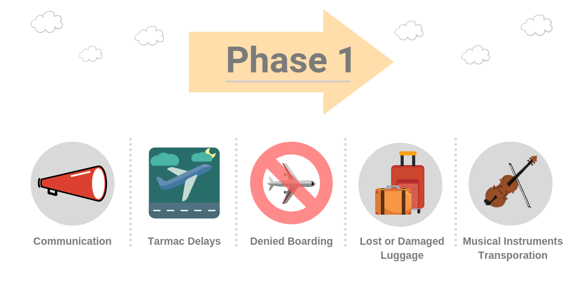 An infographic displaying the first phase of the new canada air passenger rules.