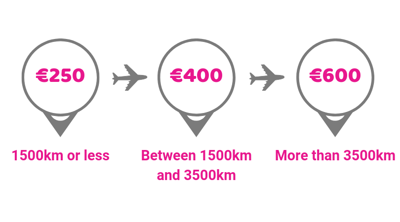Compensation infographic based on travel distance.