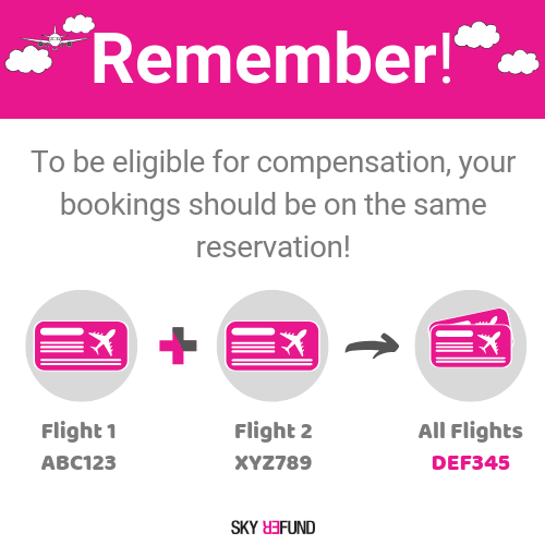 White background with a paragraph stating that your booking should be on the same reservation to be eligible for compensation.