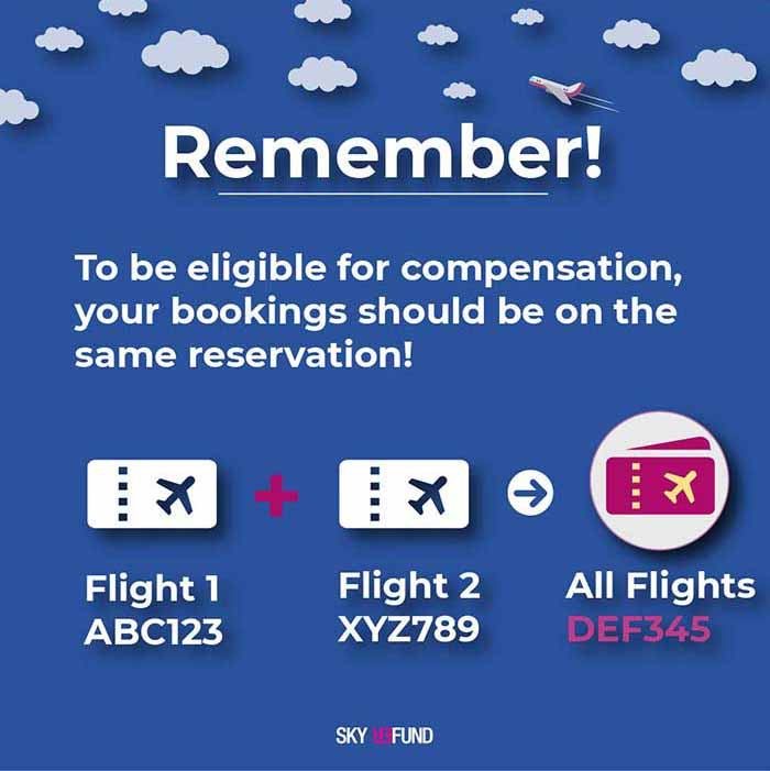 For flight delay compensation eligibility, your tickets should be on the same booking!